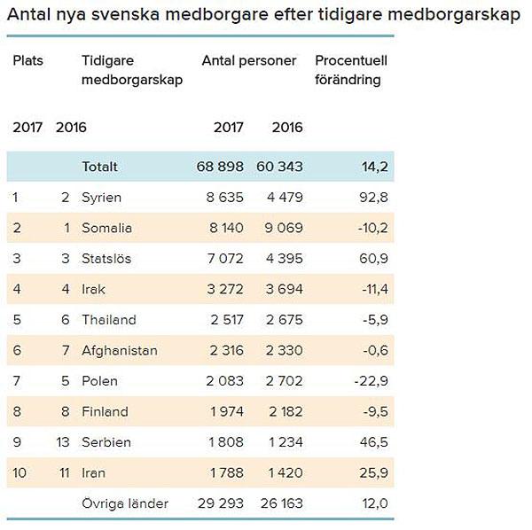 Nya svenska medborgarskap 2016-2017